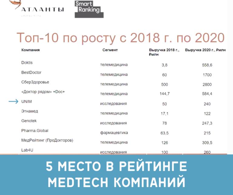 рейтинг самых быстрорастущих MedTech-компаний